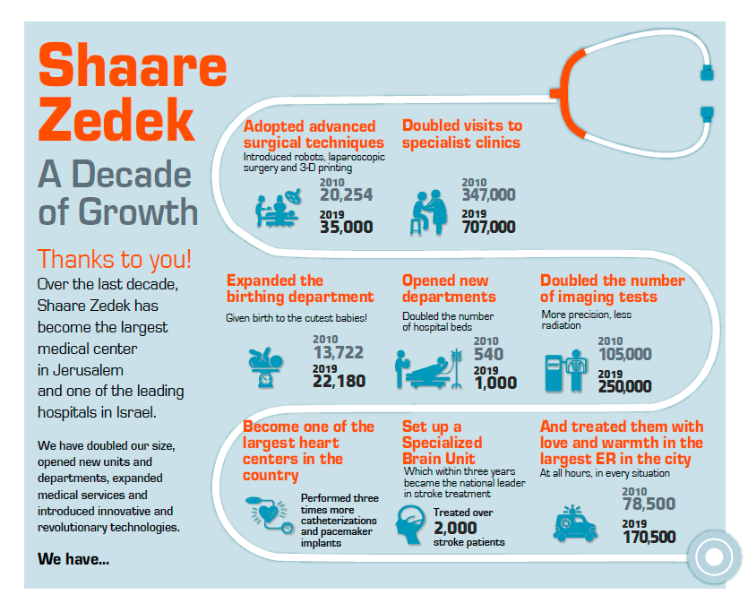 Shaare Zedek has grown dramatically over the last decade.
